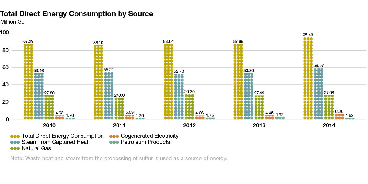 total direct energy consumption by source chart