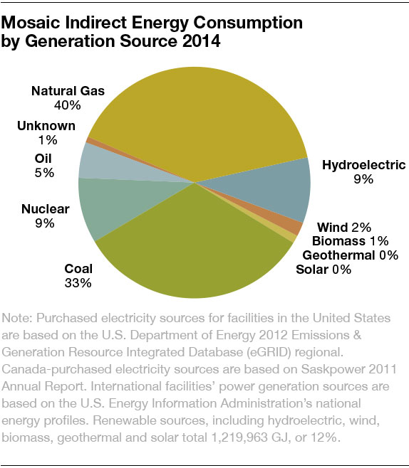 Mosaic indirect energy consumption by generation source 2014 chart