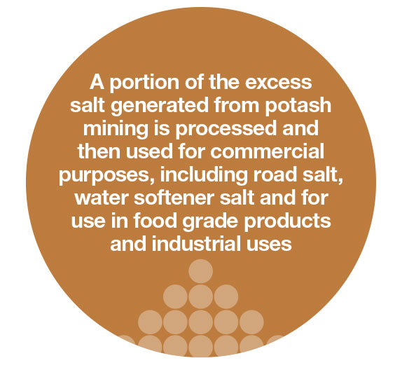 a portion of the excess salt generated from potash mining is processed and then used for commercial purposes, including road salt, water softener salt and for use in food grade products and industrial uses