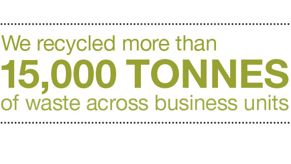 We recycled more than 15,00 tonnes of waste across business units