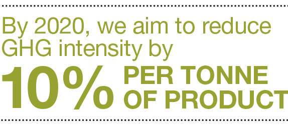 by 2020, we aim to reduce ghg intensity by 10% per tonne of product